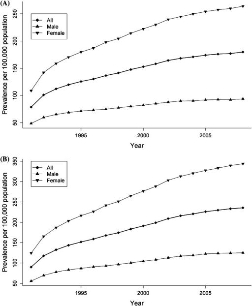 Age-standardized prevalence (1991–2008) of multiple sclerosis cases identified by the primary case definition (a) and the more sensitive but less specific case definition (b) in British Columbia, Canada