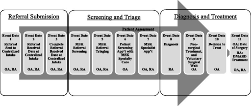 Example of a patient flow diagram for patients with osteoarthritis (OA) and patients with rheumatoid arthritis (RA) who are referred to centralized intake. Musculoskeletal (MSK) referral screening: clerical review of incoming referrals to quickly identify if referrals are complete, and which patients should be referred for a patient assessment to formally evaluate their MSK care needs. MSK referral triaging: review of screened referrals to establish urgency and prioritize patients for patient assessment based on disease and severity of symptoms. MSK Specialty Care: secondary care providers with MSK expertise, including specialists such as orthopaedic surgeons, rheumatologists, physiotherapists and nurses. MSK Specialist Care: subset of specialty care providers (i.e., specialized physicians, orthopaedic surgeons and rheumatologists). DMARD biologic and nonbiologic disease-modifying antirheumatic drug