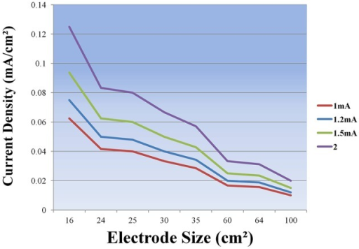 Current Density (mA/cm2) as a function of electrode size.