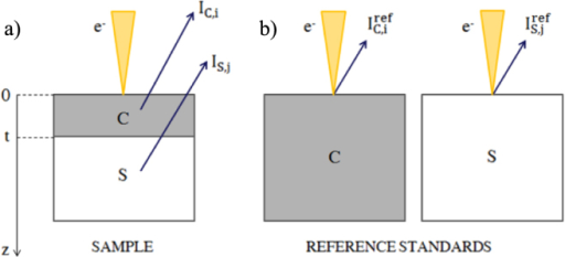 EDS-based film thickness measurement methods. a) X-ray emission from a coating with thickness t and from a substrate due to the incident electron beam. b) X-ray emission from reference standards for the coating method and the substrate method.