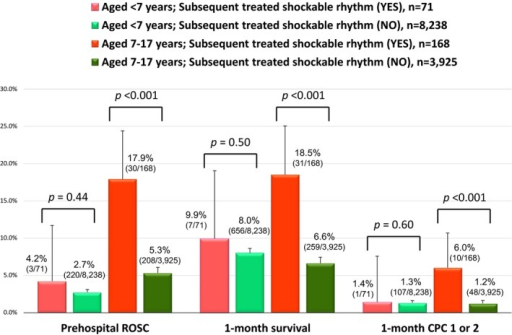Age‐stratified outcomes according to subsequent treated shockable rhythm. CPC indicates Cerebral Performance Category; ROSC, return of spontaneous circulation. Values are expressed with 95% confidence intervals.