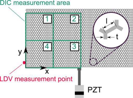 Schematic of monitored portion of surface area of the lattice, and subdivision into 4 tiles.The figure also illustrates the point of excitation as well as the location of the LDV measurements.