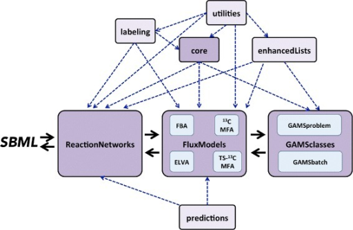 "Diagram of jQMM library module relationships and typical flow for flux analysis. Flux calculations typically start with information stored in an SBML (Systems Biology Markup Language) file and translated into a reaction network. That reaction network is enclosed in a flux model of the appropriate type for the desired method (FBA, 13C MFA, 2S-13C MFA, ELVA). The flux model instance uses the GAMSclasses module in order to solve the appropriate optimization problem, and turns it back to the flux model instance, which stores the information as a reaction network or an SBML file. The core, labeling, utilities and enhancedLists modules are used by these ""main workflow"" modules (in darker shade). Predictions use information from reaction networks and flux models to make flux predictions for genetic modifications"
