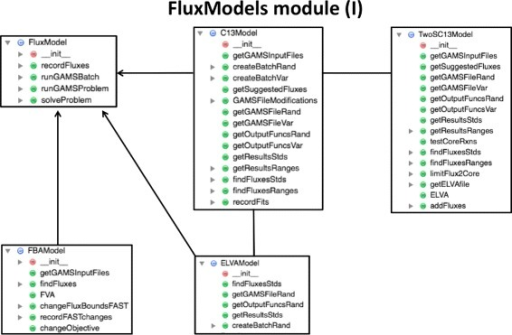 FluxModels module class diagram (part I). The FluxModels module contains classes for the different types of models used for each flux analysis type: FBA, 13C MFA, 2S-13C MFA, ELVA, etc. Arrows indicate derived classes