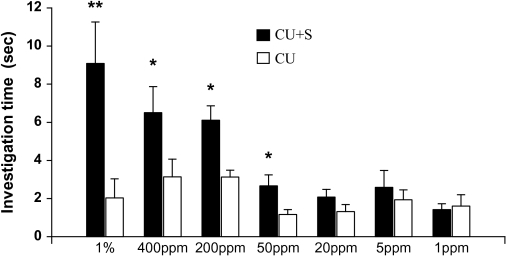 Duration of investigation (mean ± standard error, s) of female rats on castrate urine (CU) versus CU added with squalene (S) during a 3-min choice test (*, P < 0.05, paired t-test or Wilcoxon matched-pairs signed-rank test).