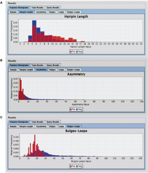 Histograms of the distributions of human miRNA (Red–Positive) and negative sequences (Blue–Negitive), as displayed by SSCprofiler. Only three of the eight filtering parameters are shown here. (A) Hairpin length, (B) Asymmetry and (C) Bulges-loops count. Looking at the distributions of positive and negative data, it is possible for the user to select cut-offs that separate the two distributions which can be used for filtering the data.