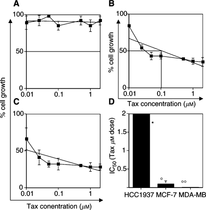 Differential sensitivity among BRCA1-defective and BRCA1-competent cells to Tax. In (A) HCC1937 cells, (B) MCF-7 cells and (C) MDA-MB231 cells, the dose-related activity of Tax is shown. Interpolate logarithmic curve and the IC50 of cell growth are shown in each quadrant. In (D), the value of IC50 determined for each cell line is shown. *: Maximum of concentration used, no IC50 was achieved at this dose of drug. ° and °°: P<0.001.