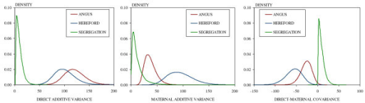Estimated marginal posterior densities for genetic (co)variance components disaggregated by breed source of variability.