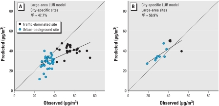 Evaluation of large-area and city-specific LUR models for measurements sites in Amsterdam, the Netherlands: predicted NO2 concentrations from one LUR-model versus observed concentrations at measurement sites that were used to develop the other LUR model. (A) Estimations by the large-area LUR, city-specific sites. (B) Estimations by the city-specific LUR, large-area sites. The dotted line indicates where observed equals predicted concentration.