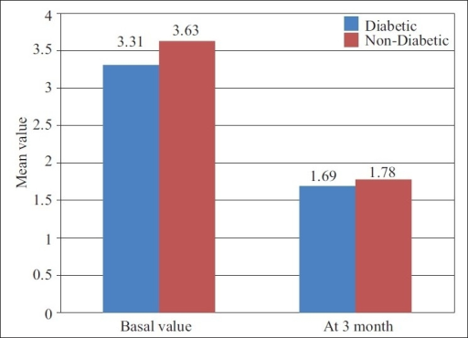 Showing the mean value of Probing depth at different intervals of diabetic & non-diabetic patients
