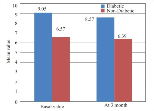 Showing the mean value of HbAlc1 at different intervals of diabetic and of non-diabetic patients
