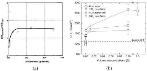 Effect of nanoparticle concentration on CHF enhancement in nanofluids. (a) Al2O3-water nanofluid on flat Cu plate with 10 × 10 mm2 area [5]; (b) various nanofluids on NiCr wire with 0.2-mm diameter [18].