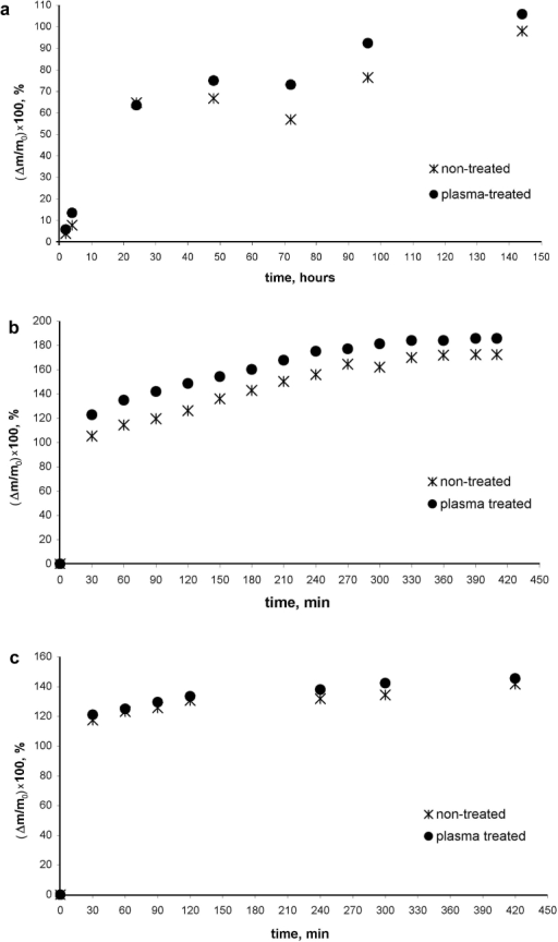 The time dependence of water absorption (imbibition) by irradiated and non-irradiated (a) beans, (b) lentil seeds, (c) wheat grains.