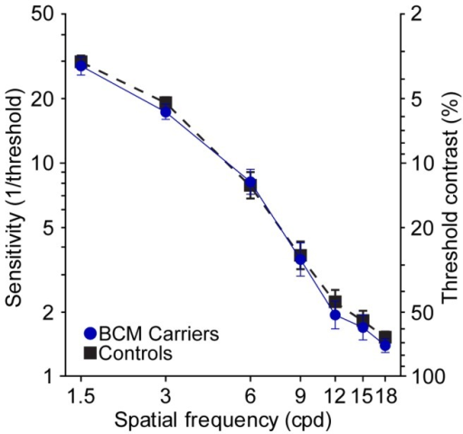 Contrast sensitivity functions.The mean of 5 BCM carriers (blue circles; solid lines) are compared to 10 age matched control observers (black squares; dashed lines). Data points represent the mean of the threshold contrast at each spatial frequency for all eyes tested in each group (BCM carriers, n = 10; Controls, n = 20). Error bars are ± SEM of threshold contrast.