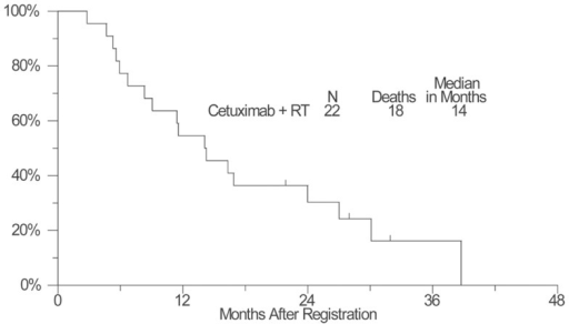 A plot of Kaplan–Meier estimates of overall survival (OS) of patients treated with concurrent cetuximab and chest radiation. OS was defined as the time from the date of enrollment until the date of death due to any cause. Patients last known to be alive were censored at the date of last contact and are marked on the curve with a tic representing the last follow-up time.