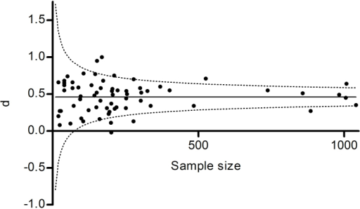 Effect sizes (d) by sample size for Total SSS-V scores.Solid line = weighted mean effect size; dashed lines = 95% confidence intervals for mean effect size.