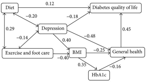 Final SEM with standardized coefficient weights on the associations between psychosocial and physiological factors and diabetes health indicators in Asian and Pacific Islander adults with type 2 diabetes.