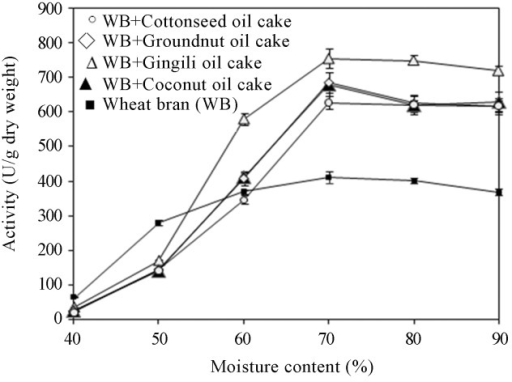 Effect of initial moisture content on lipase production.