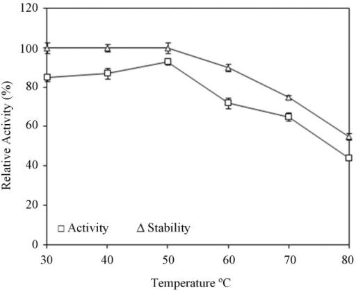 Effect of temperature on activity and stability of lipase.