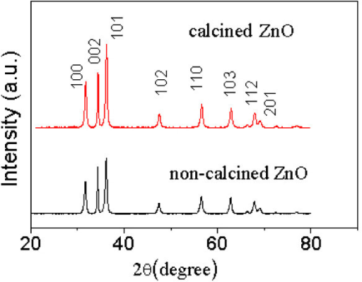 XRD patterns of calcined and non-calcined ZnO-10.