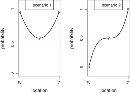 Possible scenarios for genotypes of three consecutive markers located at locationst0,t (at mark ?) andt1 for RILi: (scenario 1) y axis shows the probability of observing Sha at locationt given we observe Sha at locationst0 andt1,; (scenario 2) y axis shows the probability of observing Sha at locationt given we observe Bay att0 and Sha att1,.