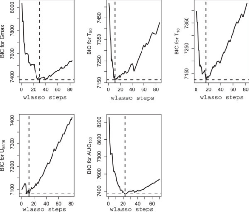 Plots of BIC vs. number of steps in weighted lasso for traits Gmax, T50, T10, U8416, and AUC100.