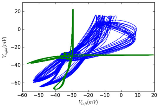 Phase portraits of the system during anti-phase (green) and in-phase (blue) activity. Horizontal and vertical axes correspond to membrane potentials of dINs at similar positions on the left and right body side respectively.
