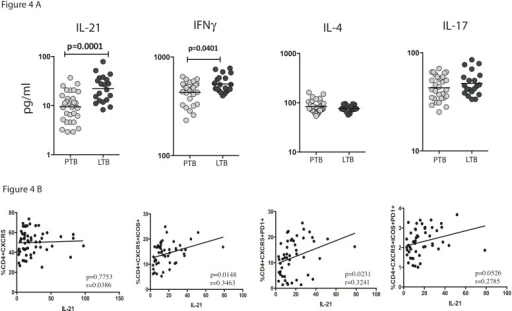 Diminished circulating IL-21 levels in PTB is associated with decreased spontaneous frequencies of Tfh subsets.(A) The circulating levels of Tfh associated cytokines - IL-21, IFNγ, IL-4 and IL-17 were measured by ELISA in PTB and LTB individuals. Results are shown as scatter plots with each circle representing a single individual. P values were calculated using the Mann-Whitney U test. (B) The correlation between circulating IL-21 levels and Tfh subsets in shown as scatter plots in PTB individuals. P values were calculated using Spearman rank correlation.