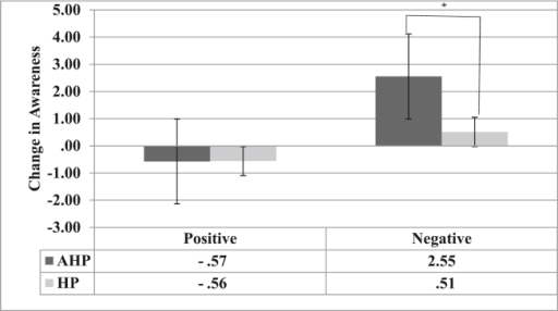 Marginal means and interquartile range (error bars) of the change in awareness for the AHP (dark grey bars) and HP (light grey bars) groups after the positive and negative emotional induction: *p < .05. The Y-axis indicates the change in awareness scores analysed by calculating the difference in awareness scores between each condition (post minus pre) for each group. Positive scores indicate an increase in awareness (i.e., less anosognosia) and negative scores indicate a decrease in awareness (i.e., more anosognosia).