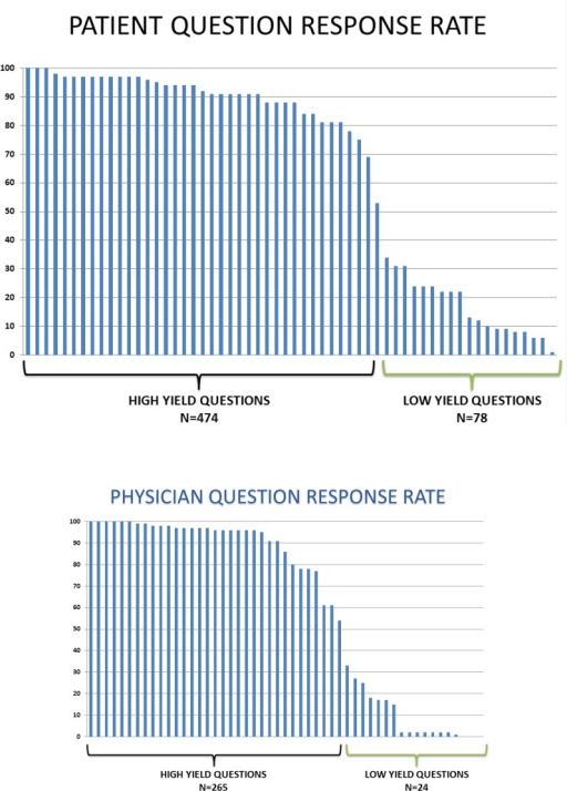 Survey Question Completion Rate. Individual question response rate was performed for each of the questions asked to patients (1A) and to the operating surgeon (1B) over a 2 year study period. A response rate less than 50% was observed for 78 patient-directed questions and 24 surgeon-directed questions.