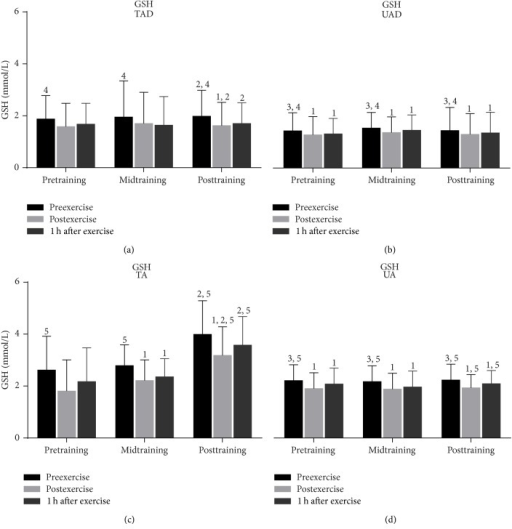 Changes of reduced glutathione in response to acute exercise and training in adolescents and adult participants. GSH, reduced glutathione; h, hour; TAD, trained adolescents; TA, trained adults; UAD, untrained adolescents; UA, untrained adults; 1significant (P < 0.05) difference with baseline values at rest; 2significant (P < 0.05) difference between trained adolescents and trained adults at the corresponding time point; 3significant (P < 0.05) difference between untrained adolescents and untrained adults at the corresponding time point; 4significant (P < 0.05) difference between trained and untrained adolescents at the corresponding time point; 5significant (P < 0.05) difference between trained and untrained adults at the corresponding time point.
