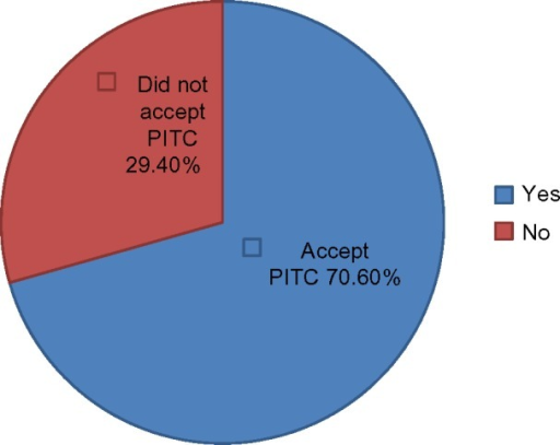 Percentage distribution of participants tested or not tested for HIV in Harar, Ethiopia, 2011.Abbreviation: PITC, patient-initiated testing and counseling.