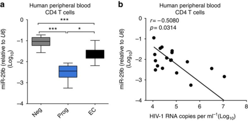 Relationship between miR-29 expression and HIV-1 disease in humans.(a) Expression of miR-29b in HIV-negative (Neg, n=10), HIV-1-infected untreated progressors (Prog, n=19) and elite controllers (EC, n=10). Data are compared with the unpaired Student's t-test. (b) Correlation between miR-29b and plasma HIV-1 titer in untreated HIV-1-infected progressors. Each data point represents an individual and Spearman's correlation coefficient (r) and P values are shown.