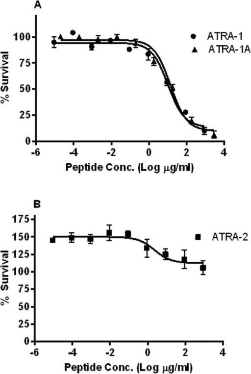 Antimicrobial activity of NA-CATH derivatives against B thailandensis.B. thailandensis was incubated for 3 h with various peptide concentrations in 10 mM sodium phosphate buffer (pH 7.4); percent (%) survival was calculated as the ratio of CFUs before and after incubation. (A) EC50 of ATRA-1 and ATRA-1A. (B)ATRA-2 did not exhibit antimicrobial activity.