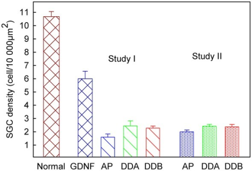 The spiral ganglion neuron density in different experimental groups. In Study I, the cell density in the GDNF study was significantly higher (p < 0.001) compared to both Dendrogenin groups. There was no significant difference, neither between the DDA and DDB groups, nor between the control group (AP) and DDA. There was a significant difference (p < 0.05) between the DDB and the control group. Study II displayed no difference between the two Dendrogenin groups and the control group. DDA, Dendrogenin A; DDB, Dendrogenin B; GDNF, Glial cell-line derived neurotrophic factor.