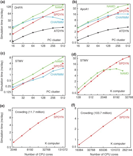 Benchmark performance of MD simulations of (a) DHFR, (b) ApoA1, and (c) STMV on PC clusters, and (d) STMV, macromolecular crowding systems consisting of (e) 11.7 million atoms and (f) 103.7 million atoms on K computer.