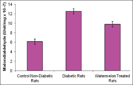 Effects watermelon (Citrullus lanatus) juice treatment on the malondialdehyde concentration (malondialdehyde units/mg protein × 10−7) of alloxan-induced diabetic rat