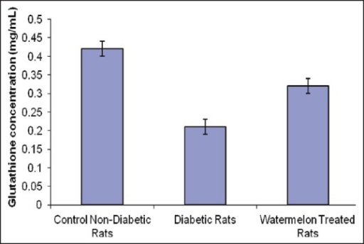 Effects of watermelon (Citrullus lanatus) juice treatment on the reduced glutathione concentration of alloxan-induced diabetic rats