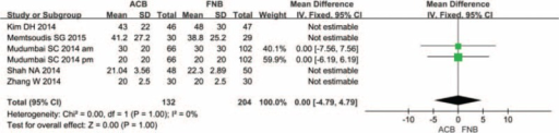 The meta-analysis of 2 trials included showed that there was no statistical significance between adductor canal block (ACB) and femoral nerve block (FNB) in terms of VAS score with rest at 48 h after total knee arthroplasty.