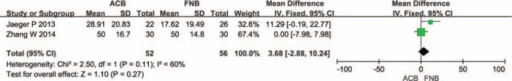 The meta-analysis of 2 trials included showed that there was no statistical significance between adductor canal block (ACB) and femoral nerve block (FNB) in terms of visual analogue scale score with mobilization at 4 h after total knee arthroplasty.