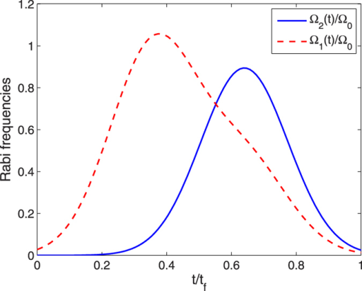 Time dependence on t/tf of Ω1(t) and Ω2(t) with the parameters τ = 0.14tf, T = 0.19tf.