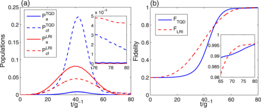(a) The time dependence of atomic excited populations (red solid line) and cavity-fiber excited populations (red dashed line) in the LRI method, and the time dependence of atomic excited populations (blue solid line) and cavity-fiber excited populations (blue dashed line) in the TQD method; (b) the fidelities of tree-type three-dimensional entanglement for the LRI method (red dashed line) and the TQD method (blue solid line). The parameters used here are same as in Fig. 5.