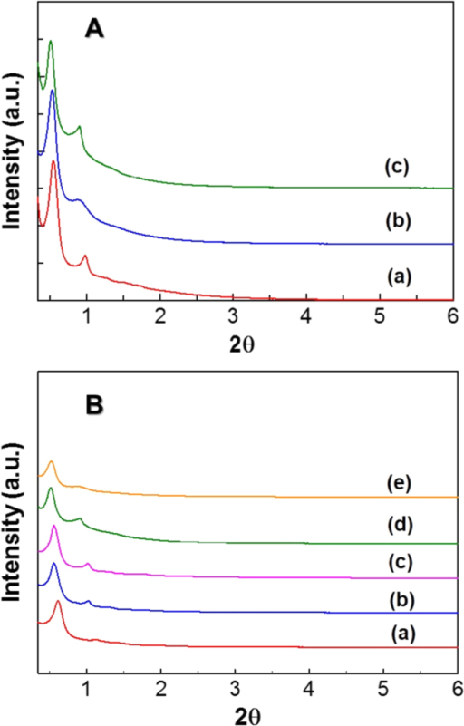 (A) XRD patterns of (A) FDU-12-H200 prepared at the aging durations of (a) 1 h (b) 2 h and (c) 4 h, and (B) FDU-12-H prepared at different temperatures with an aging duration of 2 h. (a) 100 °C, (b) 130 °C, (c) 150 °C, (d) 180 °C, and (e) 200 °C.