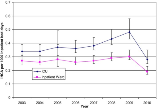 Rate of in‐hospital cardiac arrest/1000 patient bed‐days by location. This figure illustrates the rate of IHCA/1000 patient bed‐days by location per year over the study period. (Data were collected from January 1, 2003 to September 14, 2010, and therefore 2010 is incomplete). IHCA indicates in‐hospital cardiac arrest.