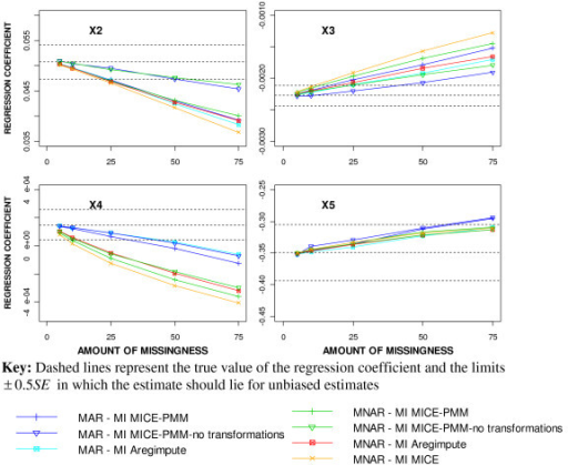 Comparison of the regression coefficient estimates for the different MI methods after imposing MAR and MNAR mechanisms.