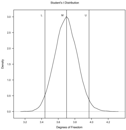 Posterior densities of degrees of freedom obtained from bivariate Student's-t (BSt) model fitted to gestation length (GL) and birthweight (BW). M represents posterior mean, L represents the 2.5th percentiles of the posterior density, U represent 97.5th percentiles of the posterior density.