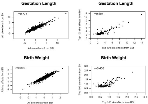 Scatter plots of posterior means of all and top 100 sire effects for gestation length (GL) and birth weight (BW) in Italian Piemontese cattle, obtained by bivariate Student's-t (BSt) or normal (BN) models.