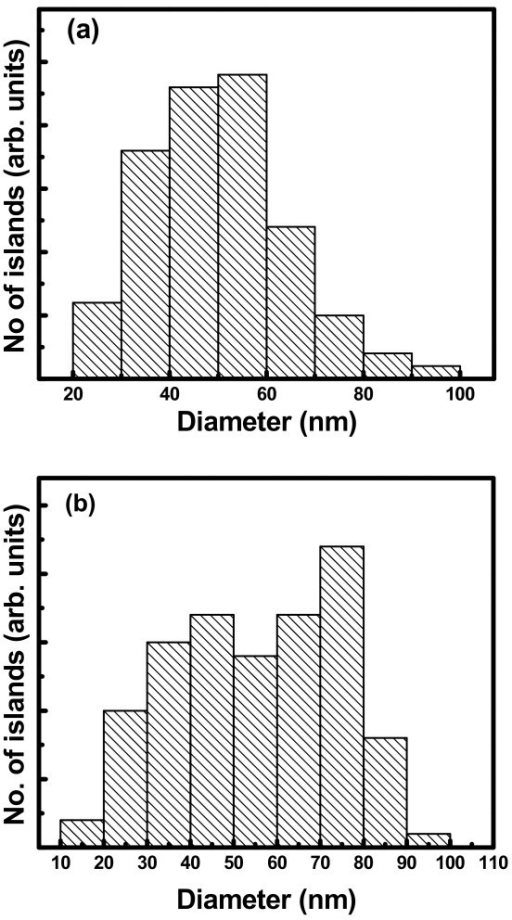 The size distribution of Ge islands grown on patterned substrate with (a) 160-nm pitch and (b) 500-nm pitch.