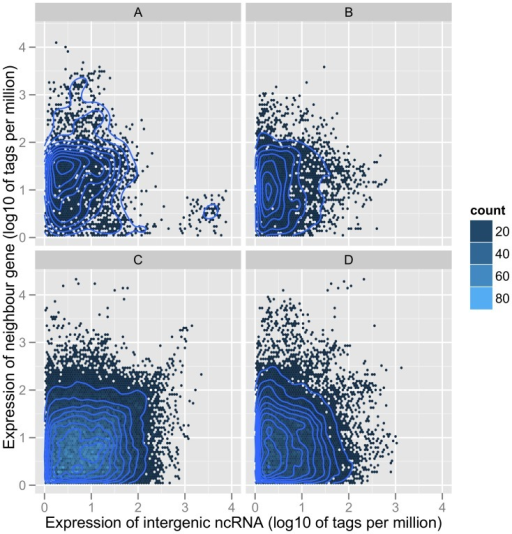 Scatter plot for the log10 ratio of expressions of intergenic ncRNAs and corresponding neighbour genes.Dots were binned into 80*80 hexagons across the plot area. Different colours represent the dot count in each bin. A represents the expression of 5′ end UTR-related RNAs and neighbour genes. B represents the expression of 5′ end intergenic ncRNAs with UTR-related RNAs removed and neighbour genes. C represents the expression of 3′ end UTR-related RNAs and neighbour genes, and D represent the expression of 3′ end intergenic ncRNAs with UTR-related RNAs removed and corresponding neighbour genes.