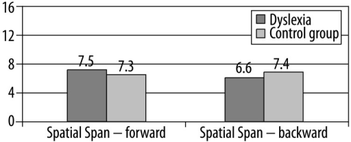 Comparison of results in the Spatial Span subtest WMS – III.